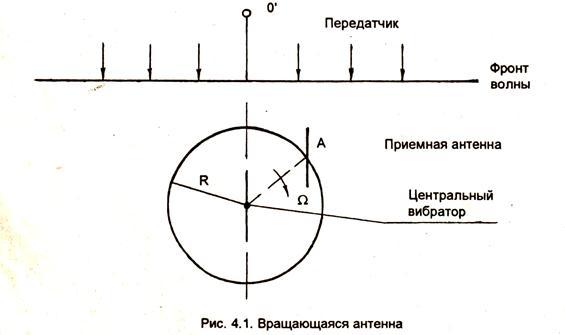 Радиопеленгатор арп-11 вот таким пеленгатором контролируют переговоры с руководителем полетов а также пишут аварийную