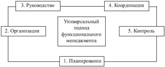 Таблица афайоля