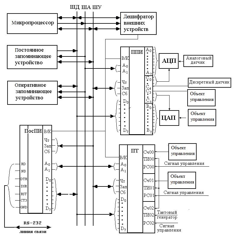 Цифровые схемы и микропроцессоры