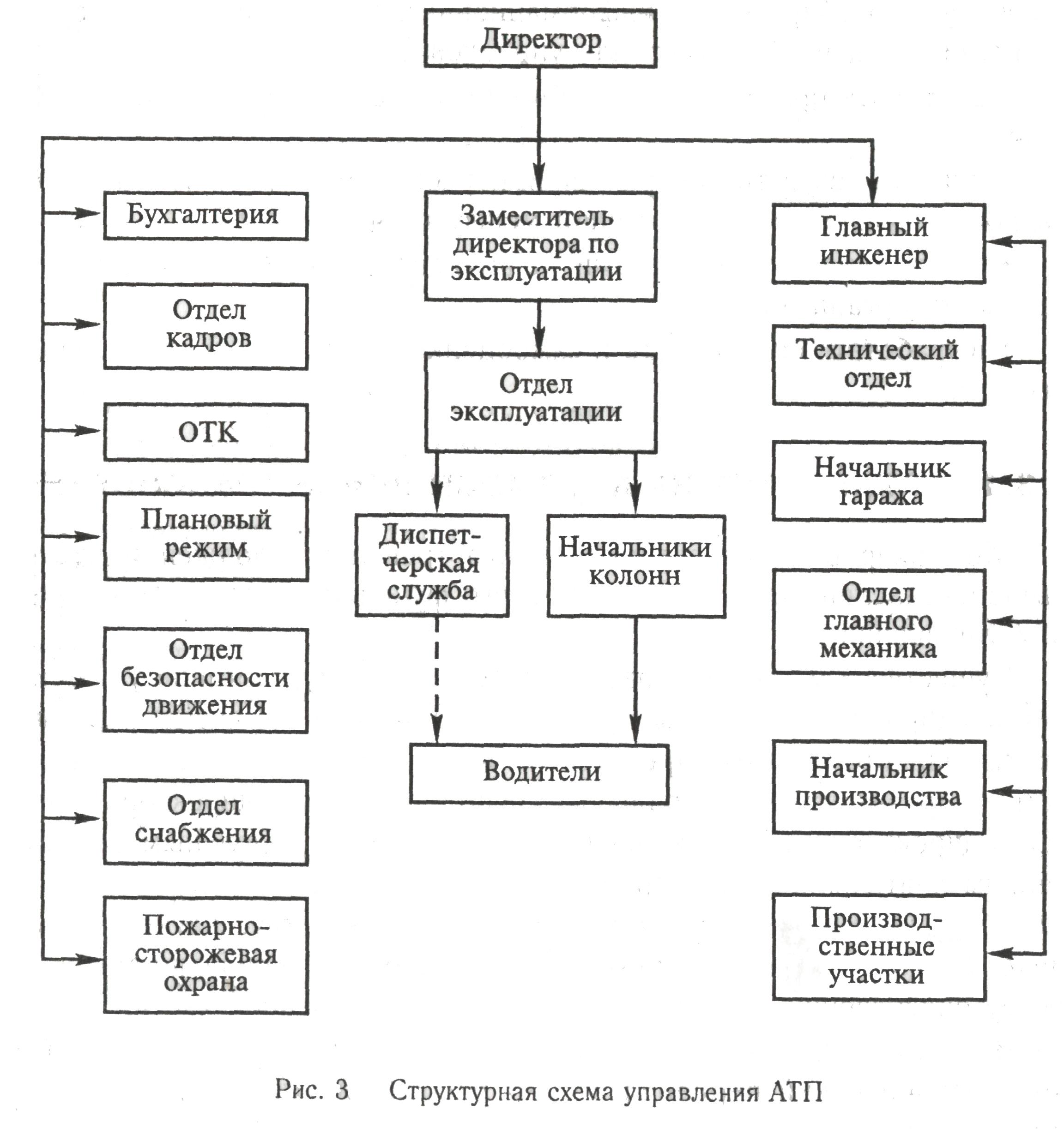 Схема управления на производстве