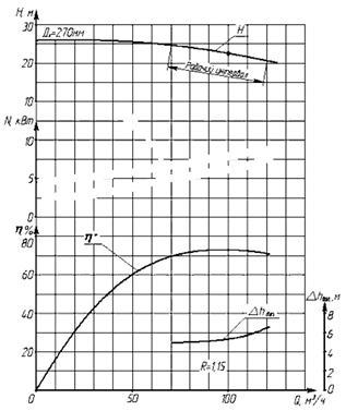 Построение комплексной характеристики центробежного насоса