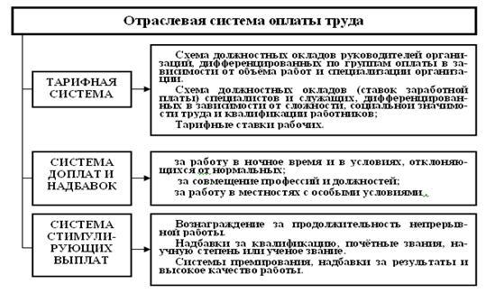 Постановление правительства о введении новых систем оплаты труда