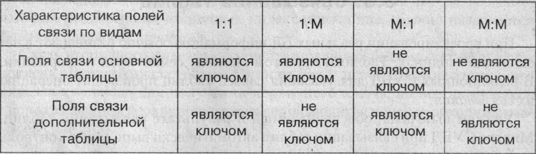 Для получения таблицы из совокупности связанных таблиц путем
