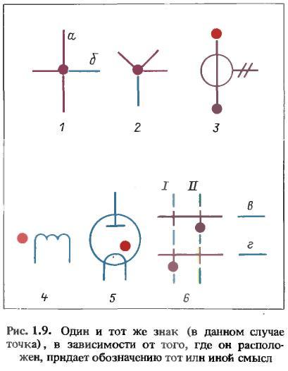Обозначение контрольной точки на схеме