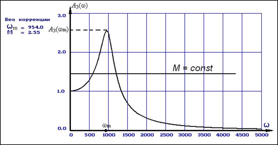 как определить устойчивый фильтр или нет по формуле