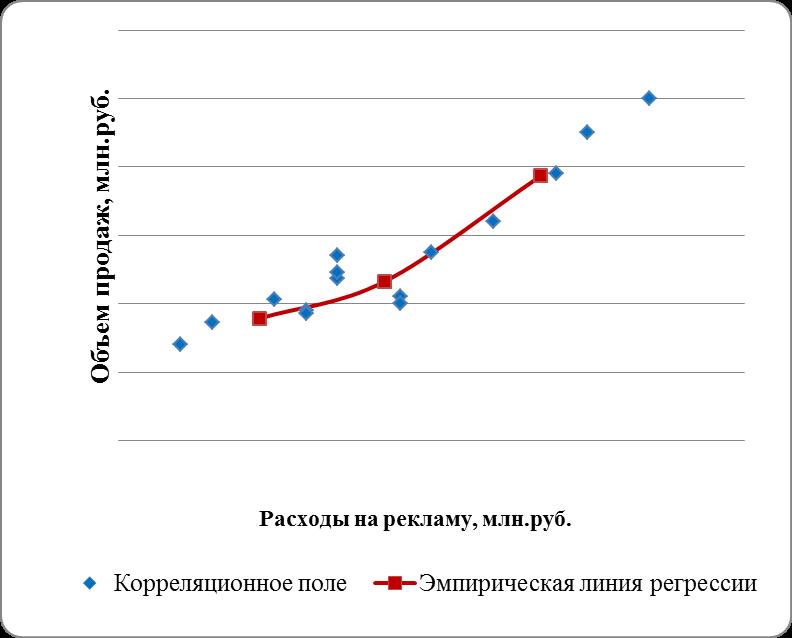 Как сделать корреляции может 462