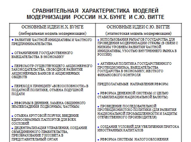 столыпинские реформы и модернизм в россии сколько дней
