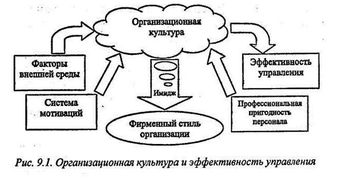 Исходными данными для проектирования организационных структур являются результаты моделирования деятельности