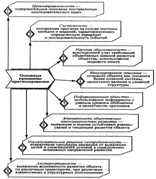 Учебники По Прогнозированию Финансового Состояния Предприятия
