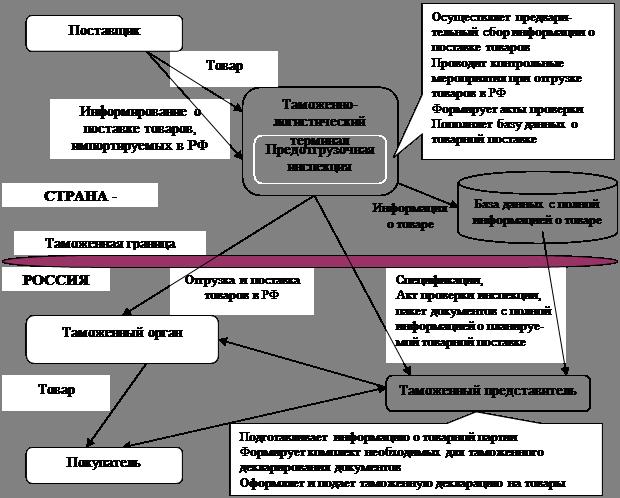 Схема информационного