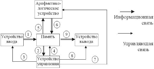 Схема Принстонской машины