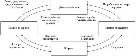 Кругооборот доходов: фирмы