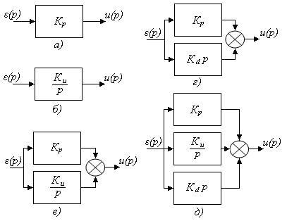 Структурные схемы регуляторов.