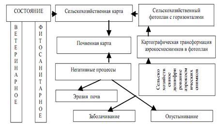 Схема СДМЗ включает методики