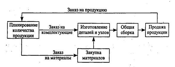 11 - схема организации