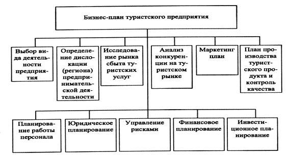 Разработка бизнес-плана новой