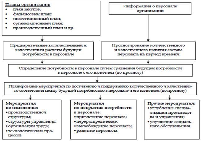 Рис. Схема планирования