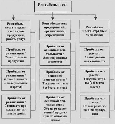 Классификация показателей