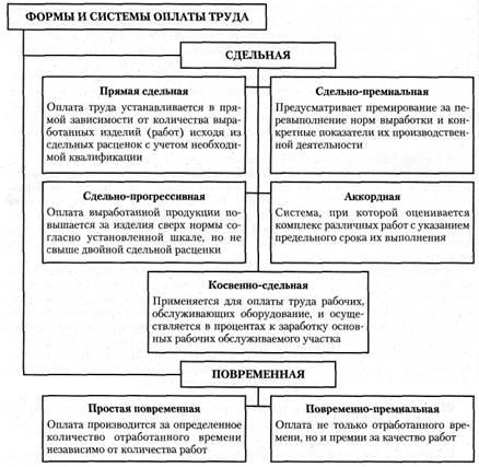 Рис. 3. Формы и системы оплаты
