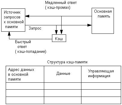 Схема функционирования кэш-
