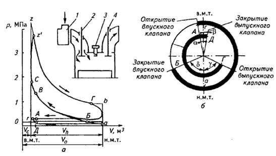 Схема, индикаторная диаграмма