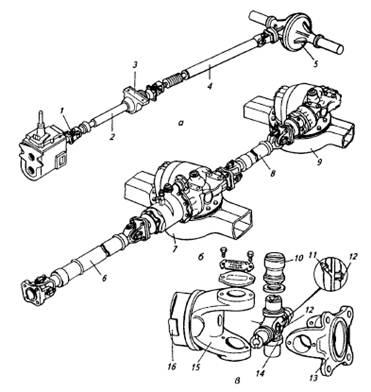 Типы карданных передач.
