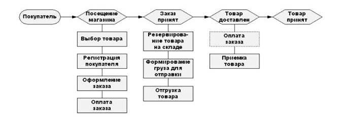 Рис.2 Схема взаимодействия