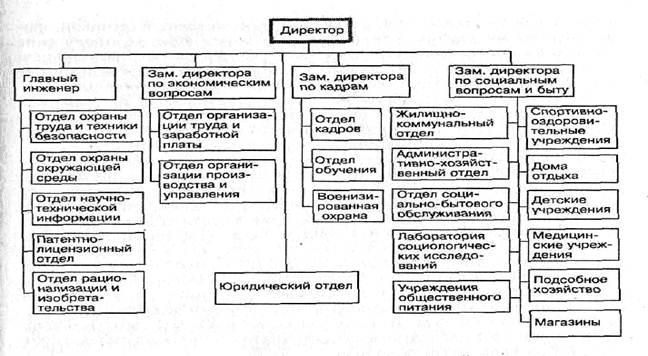 Схема традиционной