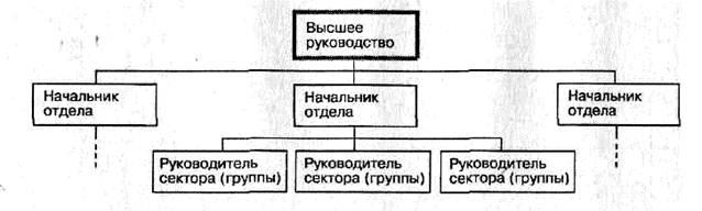 Схема линейной организационной