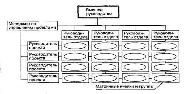 Схема матричной