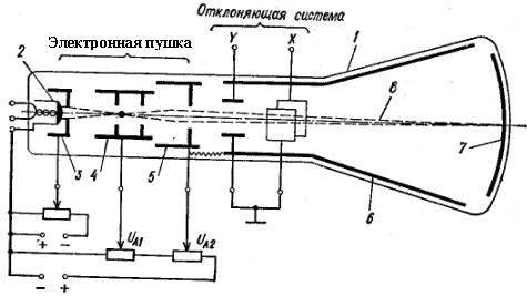 Схема электронно-лучевой