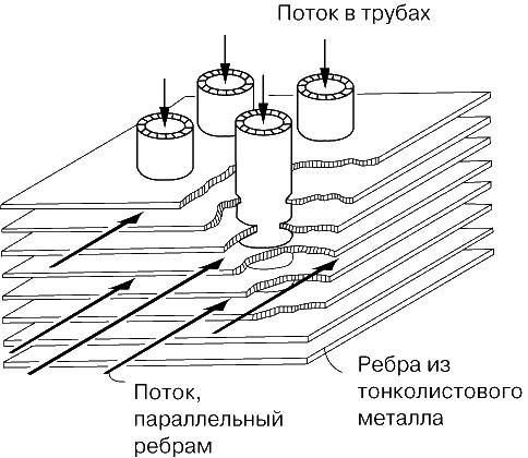 Типы и конструкции ребристых теплообменников печи камины теплообменник
