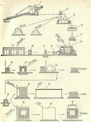 Технология производства кирпича своими руками