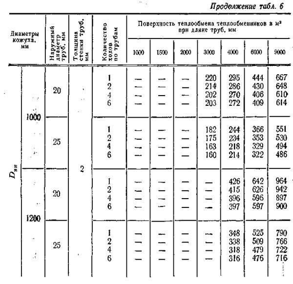 теплообменник для газовой колонки в москве