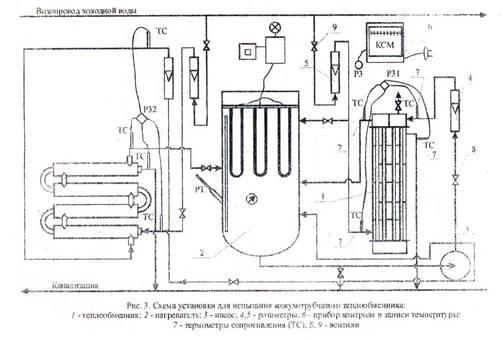 Теплообменник испытания методика найти теплообменник на бмв е60 2005