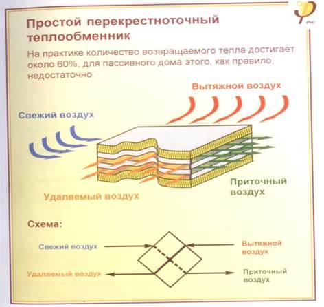 Принцып перекрестно-точный теплообменник продам теплообменники большой количество