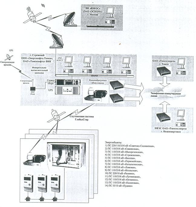 структурная схема АСКУЭ с
