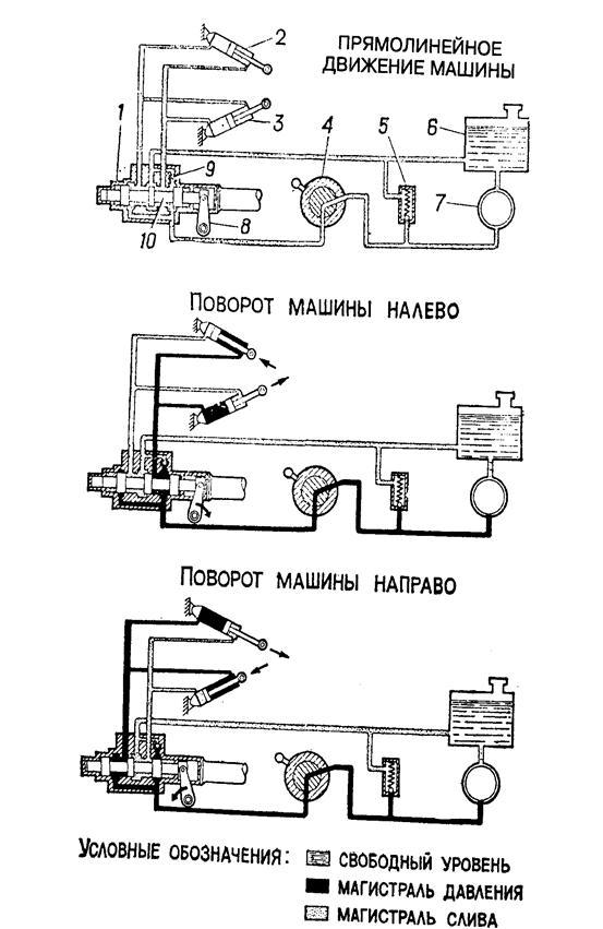 Схема действия гидроусилителя: