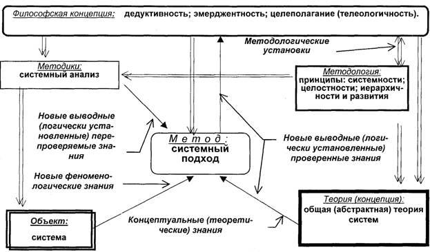 системных исследований