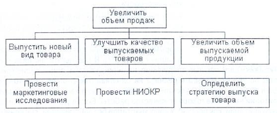 Схема «дерева целей» по