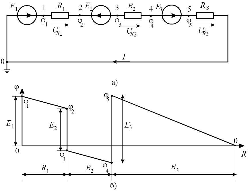 Схема ЕКПС (а) і графік зміни