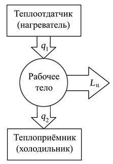 Схемы разделения секрета схема разделения секрета шамира