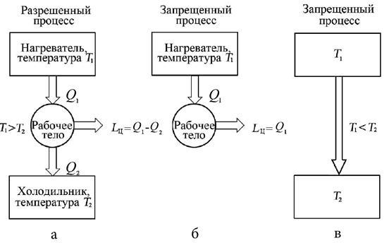 Схемы термодинамических