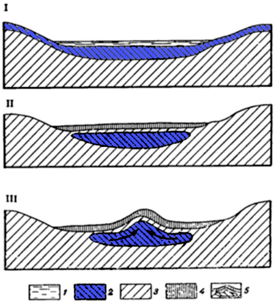 Схема утворення булгунняха: 1