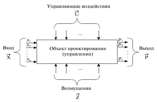 объекта проектирования