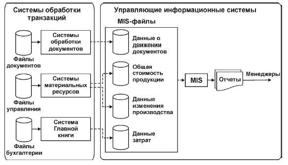 Схема обработки данных и