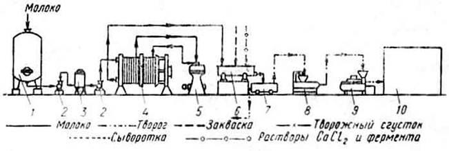 8—охладитель для творога;