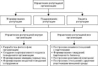 Формирование репутационного капитала организации шпаргалка