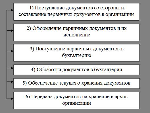 Договор Архивации Документов