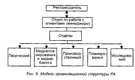 Представим в виде схемы модель